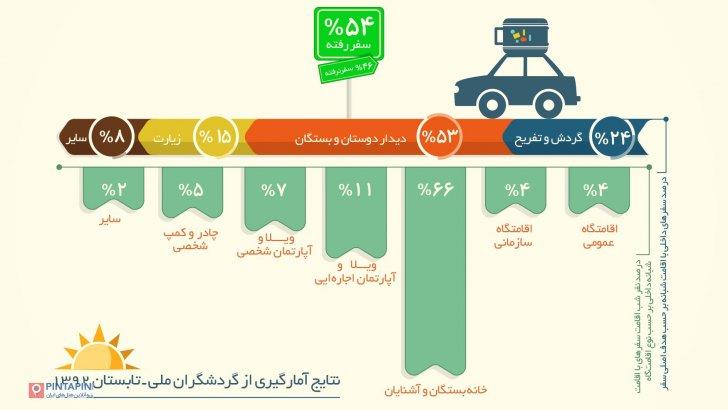 آمارها میگویند فقط نیمی از خانوادههای ایرانی در طول تابستان به سفر میروند. آن نصف دیگر حتا یک بار هم از شهر و روستای خود خارج نمیشوند و چمدانشان حتا یک بار هم باز و بسته نمیشود. 